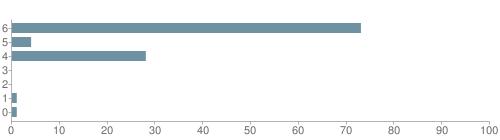 Chart?cht=bhs&chs=500x140&chbh=10&chco=6f92a3&chxt=x,y&chd=t:73,4,28,0,0,1,1&chm=t+73%,333333,0,0,10|t+4%,333333,0,1,10|t+28%,333333,0,2,10|t+0%,333333,0,3,10|t+0%,333333,0,4,10|t+1%,333333,0,5,10|t+1%,333333,0,6,10&chxl=1:|other|indian|hawaiian|asian|hispanic|black|white